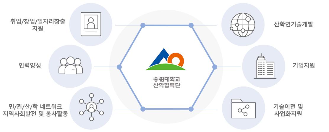 송원대학교 산학협력단 사업내용
